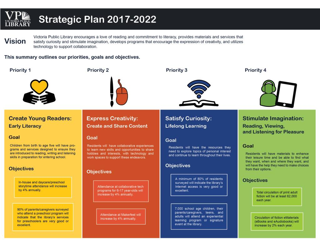 2017 to 2022 Strategic Plan, Click to View PDF Version